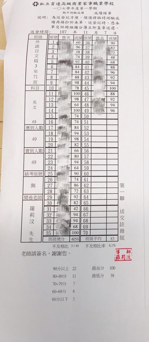 107學年度應日科期中考英文成績